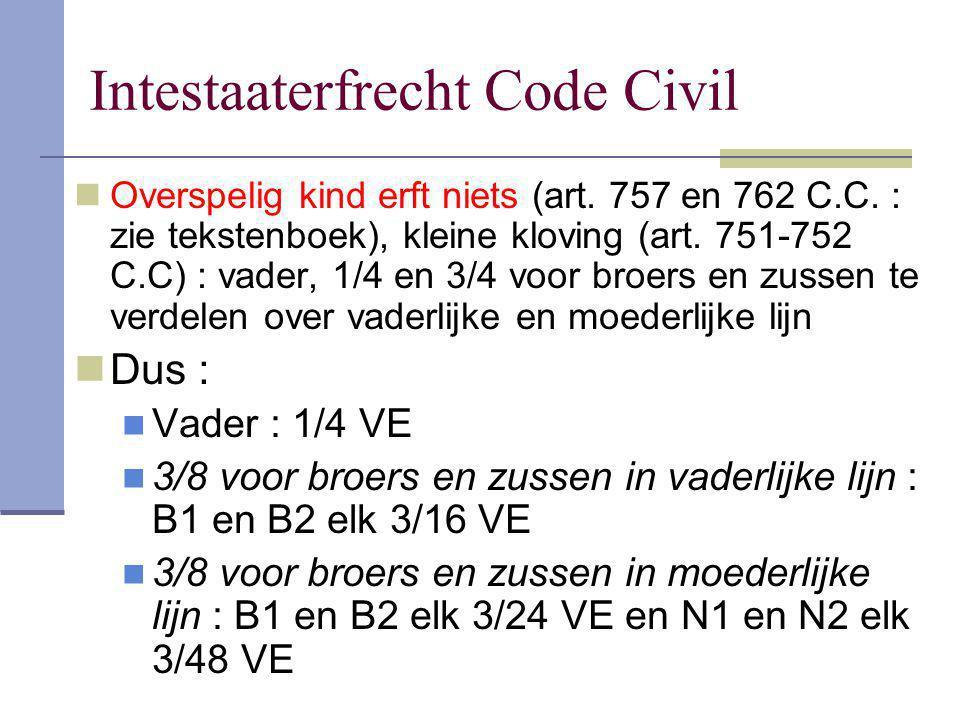 Intestaaterfrecht Code Civil Overspelig kind erft niets (art. 757 en 762 C.C. : zie tekstenboek), kleine kloving (art. 751-752 C.C) : vader, 1/4 en 3/
