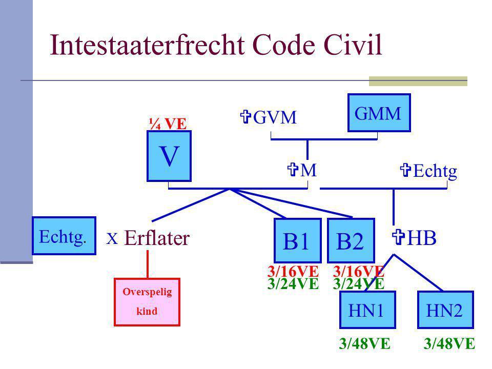 Intestaaterfrecht Code Civil Erflater V B1 GMM B2 Echtg. MM  HB HN1HN2 Overspelig kind  GVM  Echtg X ¼ VE 3/16VE 3/48VE 3/24VE