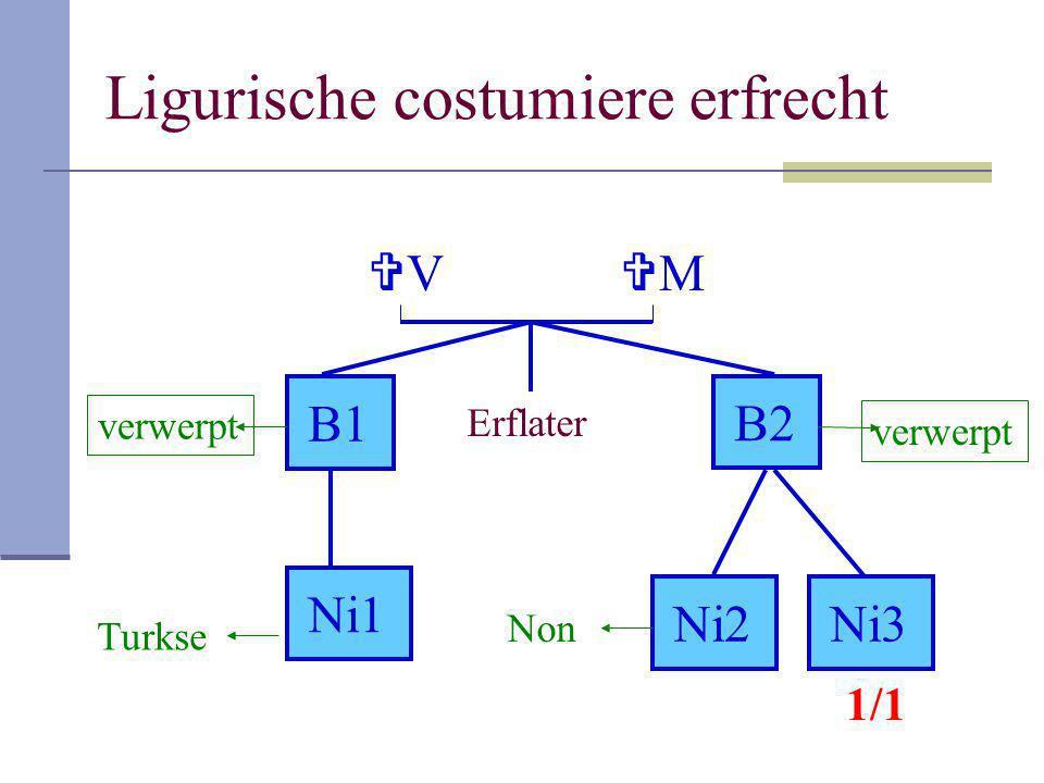 Ligurische costumiere erfrecht Erflater VV B1B1 B2B2 Ni1 Ni2Ni3Ni3 MM verwerpt Turkse Non 1/1