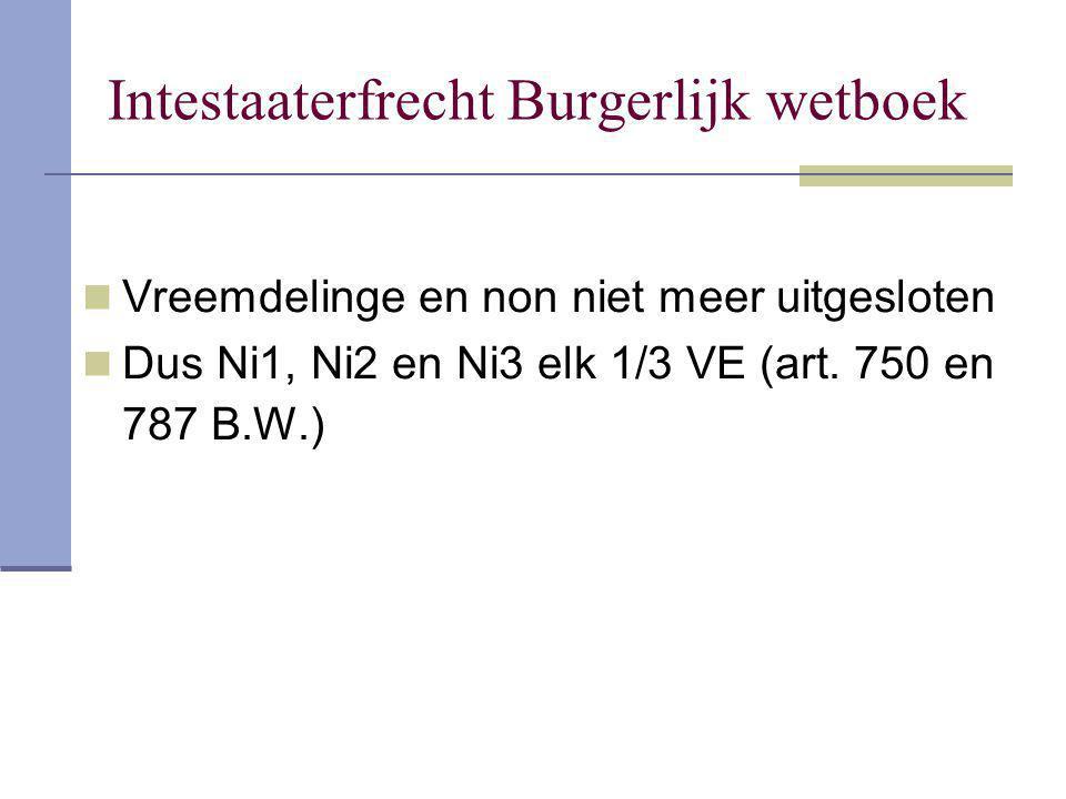 Intestaaterfrecht Burgerlijk wetboek Vreemdelinge en non niet meer uitgesloten Dus Ni1, Ni2 en Ni3 elk 1/3 VE (art. 750 en 787 B.W.)