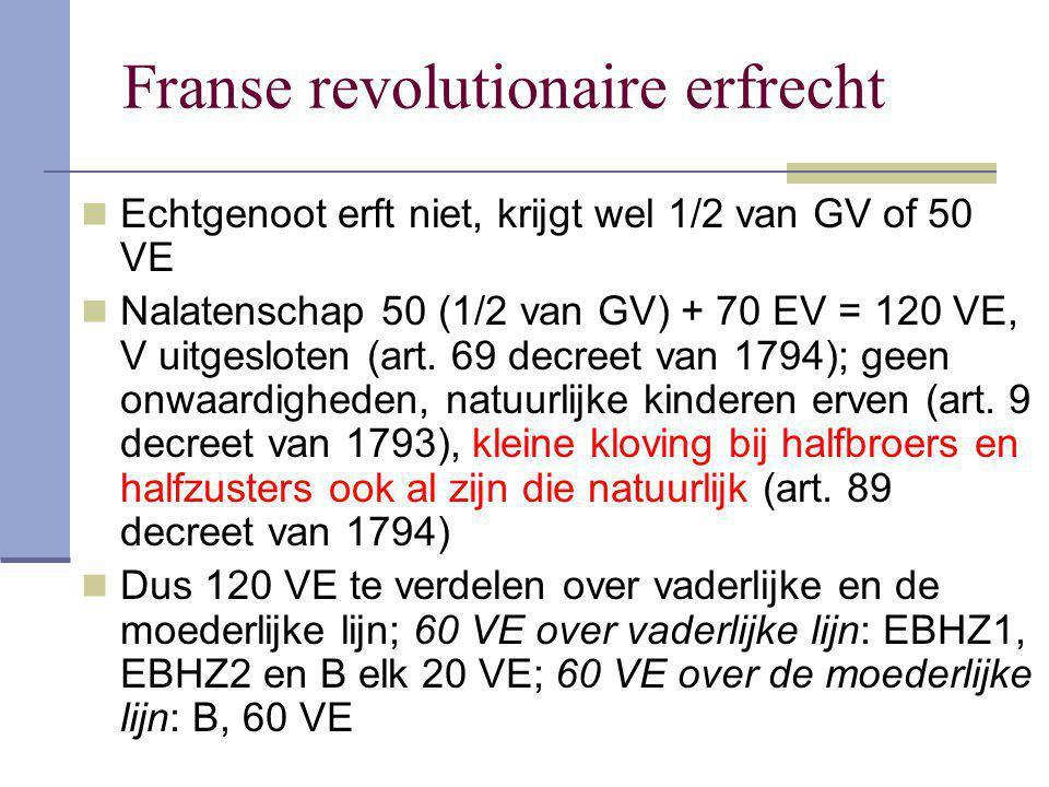 Franse revolutionaire erfrecht Echtgenoot erft niet, krijgt wel 1/2 van GV of 50 VE Nalatenschap 50 (1/2 van GV) + 70 EV = 120 VE, V uitgesloten (art.