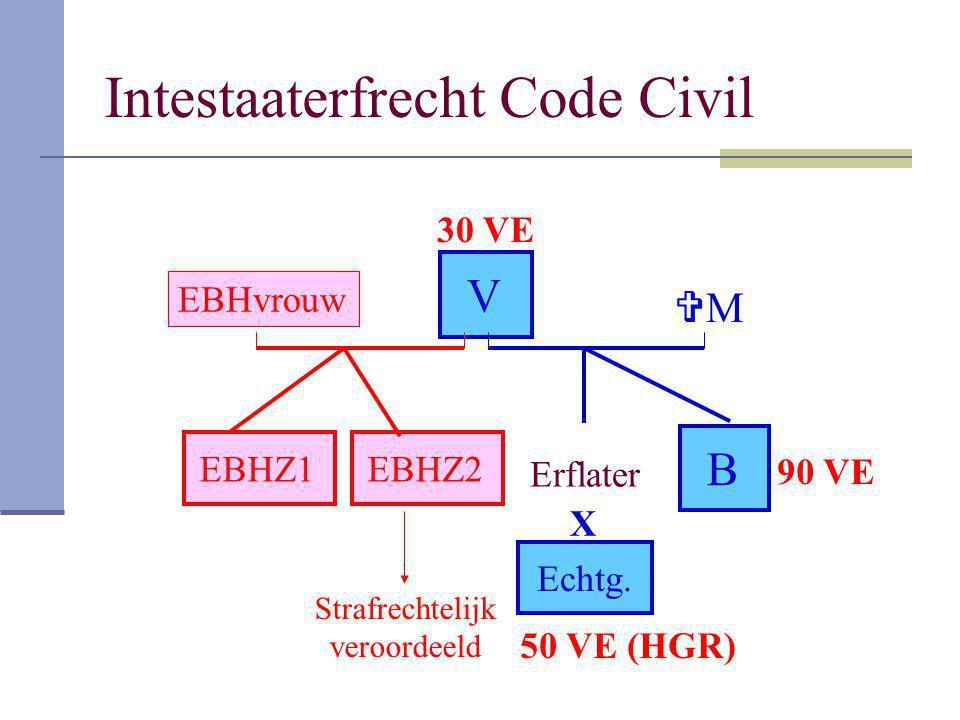 Intestaaterfrecht Code Civil Erflater MM B Echtg. V EBHZ2 X EBHZ1 Strafrechtelijk veroordeeld EBHvrouw 50 VE (HGR) 30 VE 90 VE