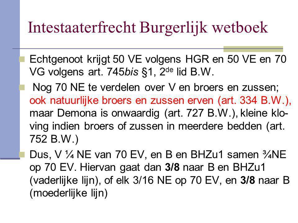 Intestaaterfrecht Burgerlijk wetboek Echtgenoot krijgt 50 VE volgens HGR en 50 VE en 70 VG volgens art. 745bis §1, 2 de lid B.W. Nog 70 NE te verdelen