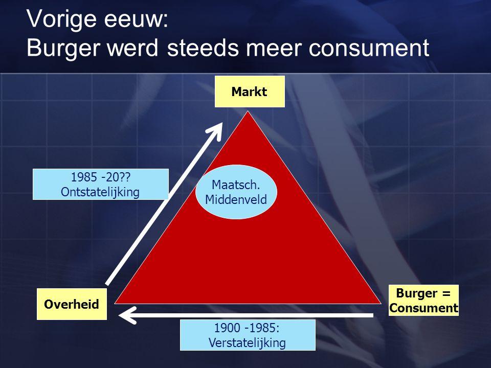 Vorige eeuw: Burger werd steeds meer consument Overheid Markt Burger = Consument 1900 -1985: Verstatelijking 1985 -20?? Ontstatelijking Maatsch. Midde