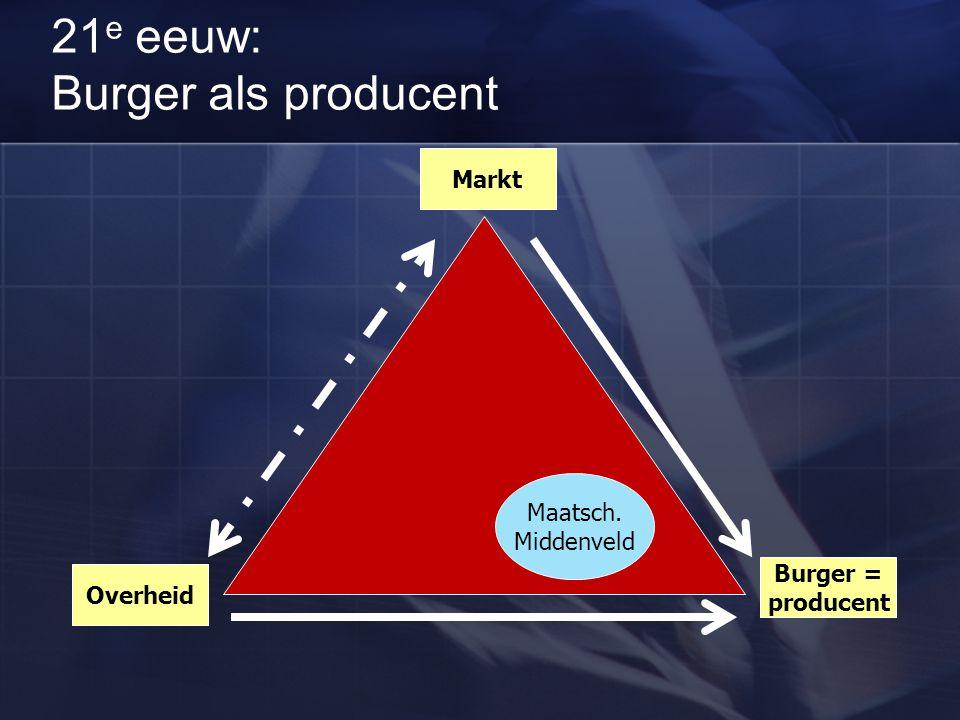 21 e eeuw: Burger als producent Overheid Markt Burger = producent Maatsch. Middenveld
