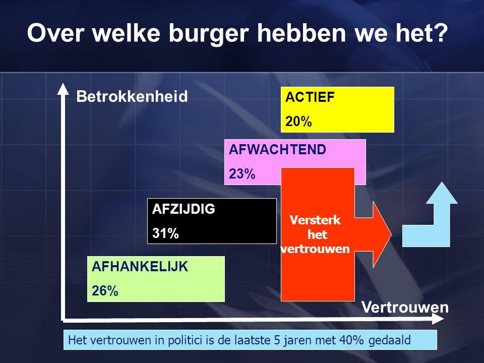 Over welke burger hebben we het? AFHANKELIJK 26% AFZIJDIG 31% AFWACHTEND 23% ACTIEF 20% Betrokkenheid Vertrouwen Versterk het vertrouwen Het vertrouwe