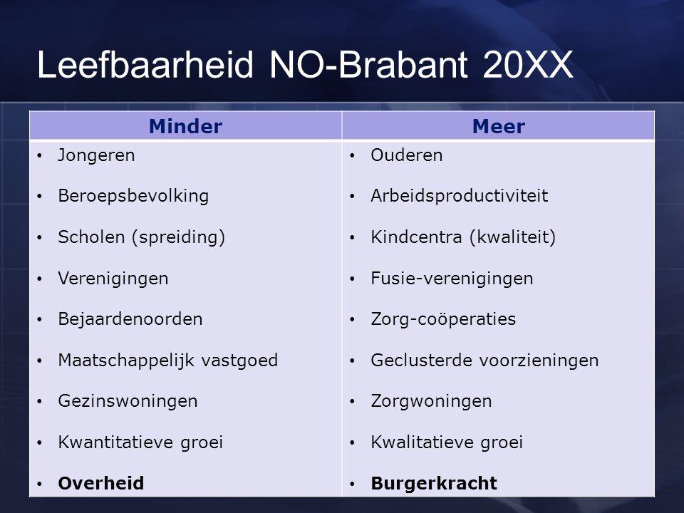 Leefbaarheid NO-Brabant 20XX MinderMeer Jongeren Beroepsbevolking Scholen (spreiding) Verenigingen Bejaardenoorden Maatschappelijk vastgoed Gezinswoni
