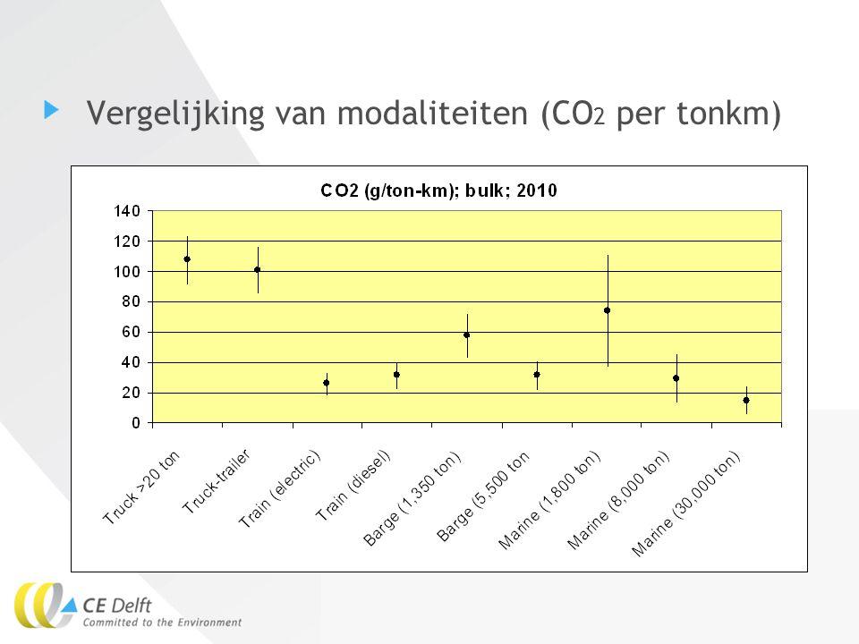 12Eelco den Boer Vergelijking van modaliteiten (CO 2 per tonkm)