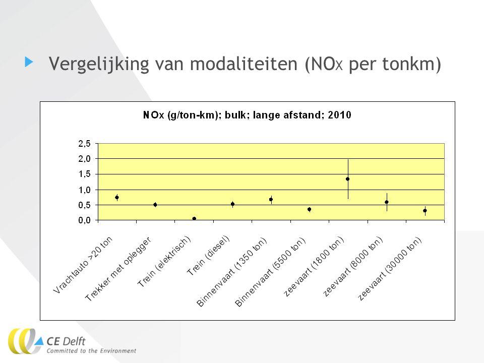 13Eelco den Boer Vergelijking van modaliteiten (NO X per tonkm)