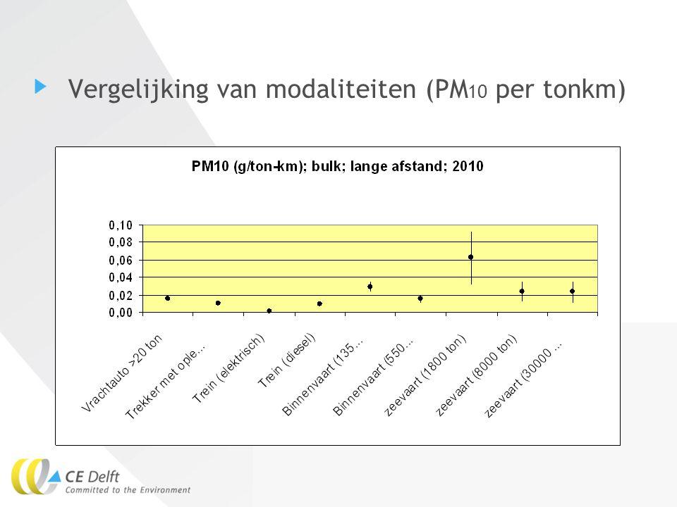 15Eelco den Boer Vergelijking van modaliteiten (SO 2 per tonkm)