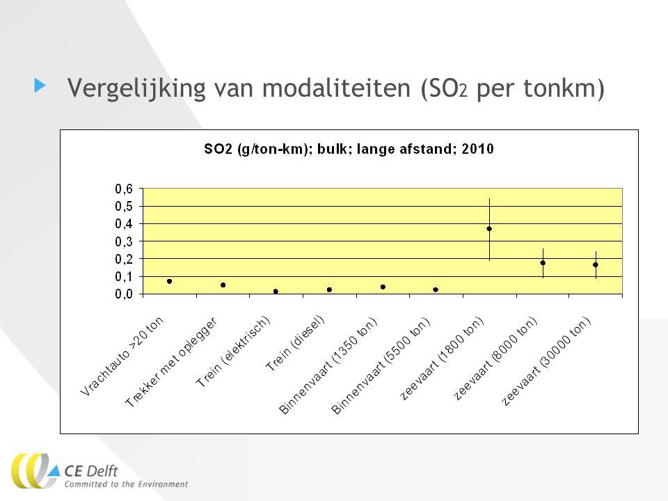 16Eelco den Boer IOD programma (SCR+Roetfilter) NOx