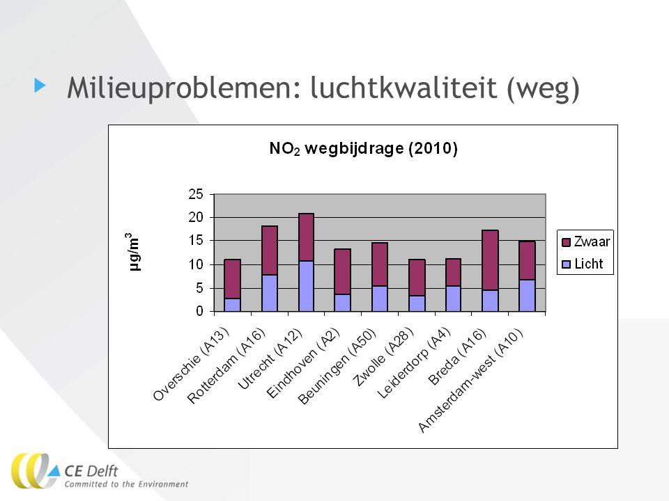 5Eelco den Boer Milieuproblemen: luchtkwaliteit (scheepvaart) Bijdrage scheepvaart in Rijnmondgebied (2005)