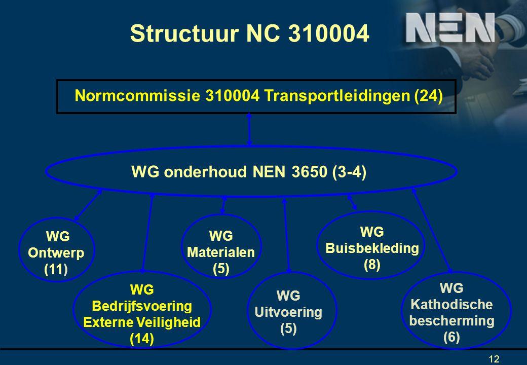 12 Structuur NC 310004 WG Bedrijfsvoering Externe Veiligheid (14) WG onderhoud NEN 3650 (3-4) Normcommissie 310004 Transportleidingen (24) WG Ontwerp (11) WG Materialen (5) WG Uitvoering (5) WG Buisbekleding (8) WG Kathodische bescherming (6)