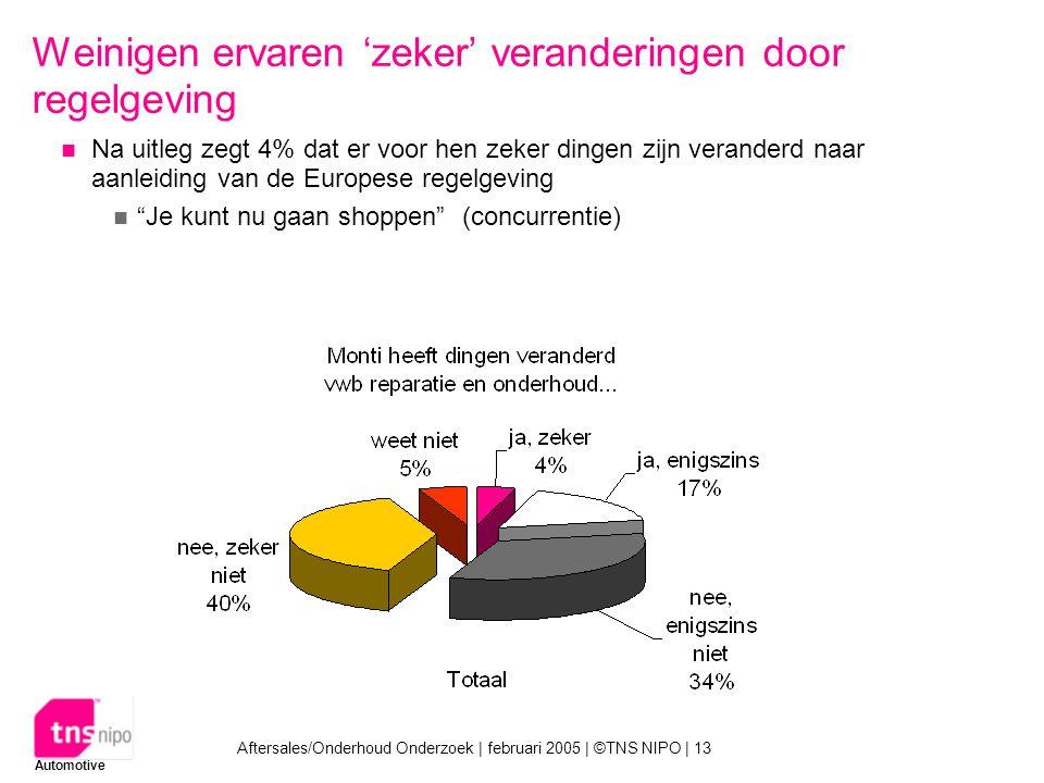 Automotive Aftersales/Onderhoud Onderzoek | februari 2005 | ©TNS NIPO | 13 Weinigen ervaren 'zeker' veranderingen door regelgeving Na uitleg zegt 4% dat er voor hen zeker dingen zijn veranderd naar aanleiding van de Europese regelgeving Je kunt nu gaan shoppen (concurrentie)
