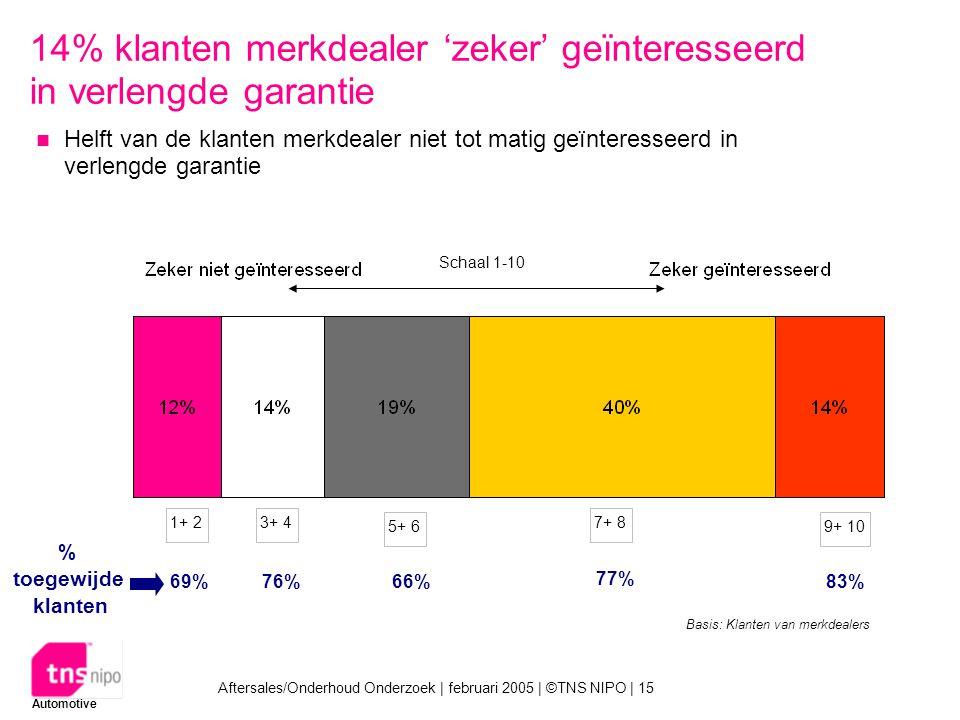 Automotive Aftersales/Onderhoud Onderzoek | februari 2005 | ©TNS NIPO | 15 14% klanten merkdealer 'zeker' geïnteresseerd in verlengde garantie Helft van de klanten merkdealer niet tot matig geïnteresseerd in verlengde garantie Basis: Klanten van merkdealers 1+ 2 3+ 4 5+ 6 7+ 8 9+ 10 % toegewijde klanten 83%66% 77% 69%76% Schaal 1-10