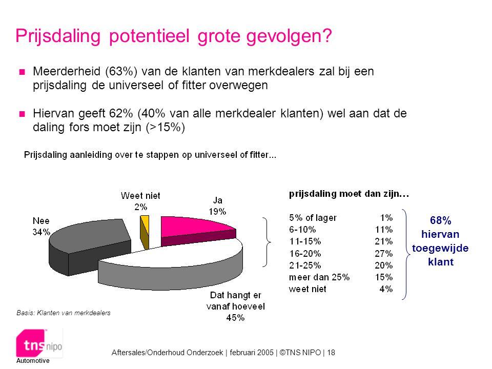 Automotive Aftersales/Onderhoud Onderzoek | februari 2005 | ©TNS NIPO | 18 Prijsdaling potentieel grote gevolgen.