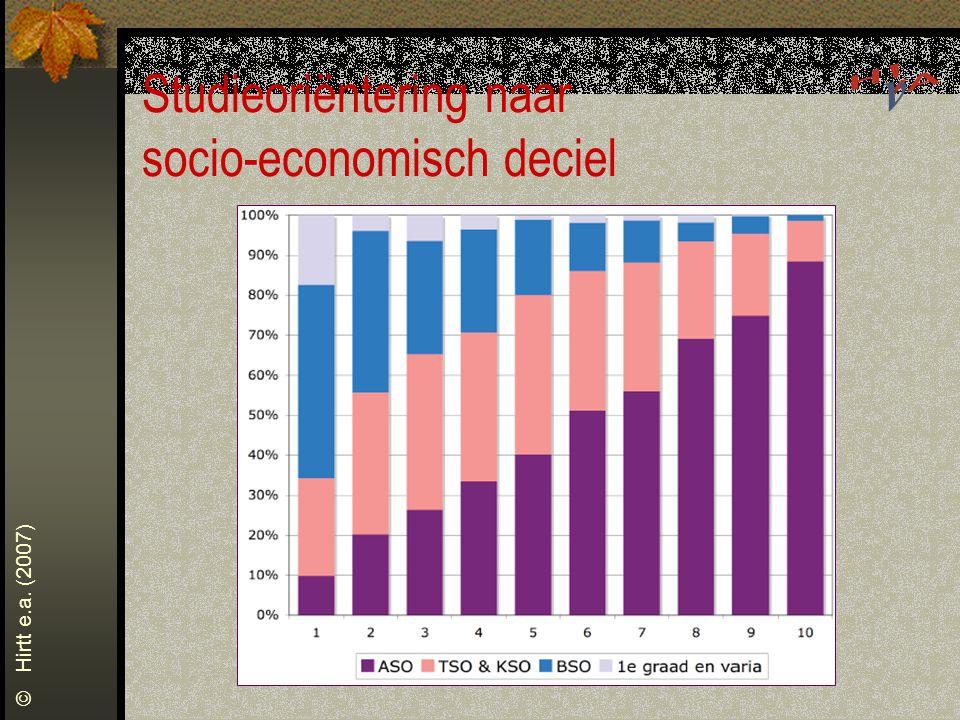 Studieoriëntering naar socio-economisch deciel © Hirtt e.a. (2007)