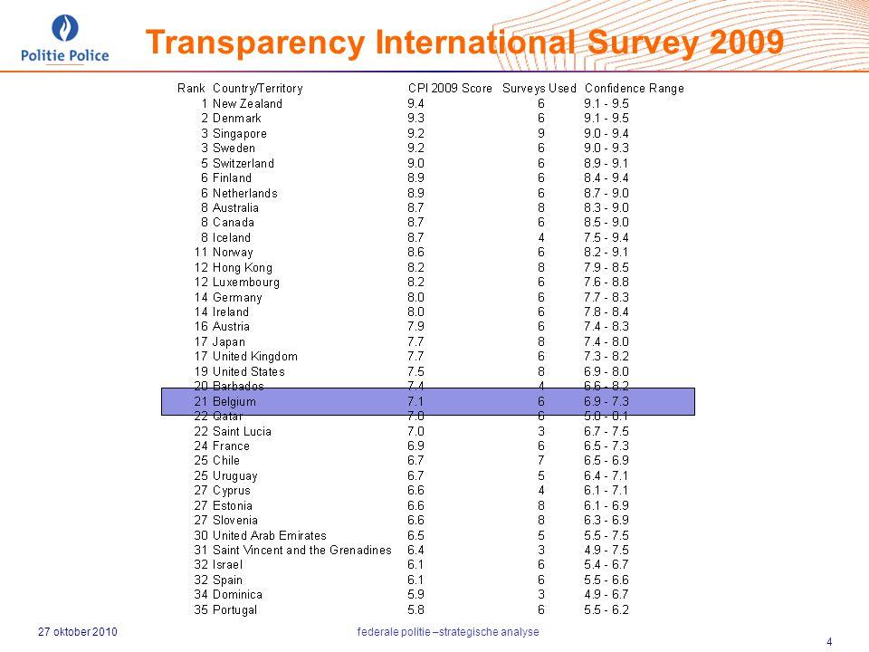 27 oktober 2010federale politie –strategische analyse 4 Transparency International Survey 2009