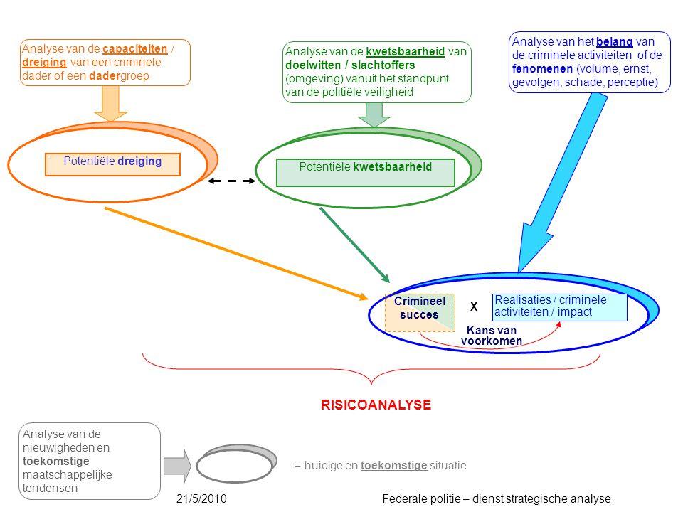 Analyse van de capaciteiten / dreiging van een criminele dader of een dadergroep Analyse van de kwetsbaarheid van doelwitten / slachtoffers (omgeving)
