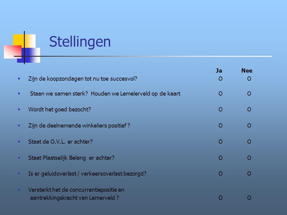 Stellingen Ja Nee  Zijn de koopzondagen tot nu toe succesvol OO  Staan we samen sterk.