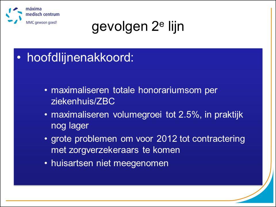 gevolgen 2 e lijn hoofdlijnenakkoord: maximaliseren totale honorariumsom per ziekenhuis/ZBC maximaliseren volumegroei tot 2.5%, in praktijk nog lager