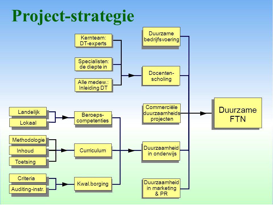 Docenten- scholing Duurzaamheid in onderwijs Duurzame bedrijfsvoering Commerciële duurzaamheids projecten Duurzaamheid in marketing & PR Kernteam: DT-