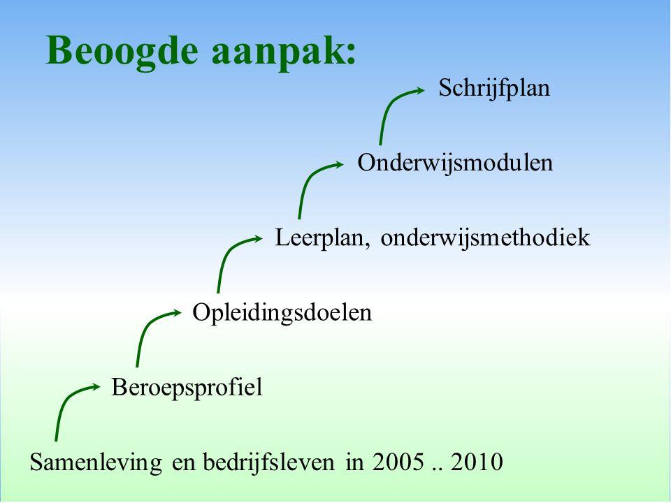 Samenleving en bedrijfsleven in 2005.. 2010 Beroepsprofiel Opleidingsdoelen Leerplan, onderwijsmethodiek Onderwijsmodulen Schrijfplan Beoogde aanpak: