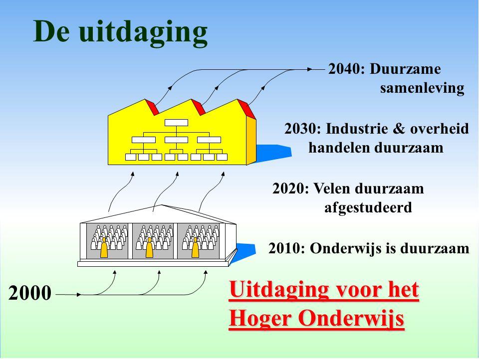 2000 De uitdaging 2040: Duurzame samenleving 2030: Industrie & overheid handelen duurzaam 2020: Velen duurzaam afgestudeerd 2010: Onderwijs is duurzaa