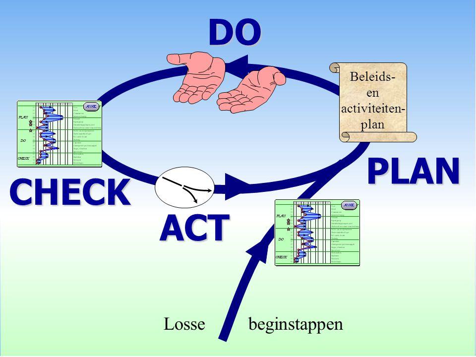 PLAN CHECK Losse beginstappen ACT DO Beleids- en activiteiten- plan