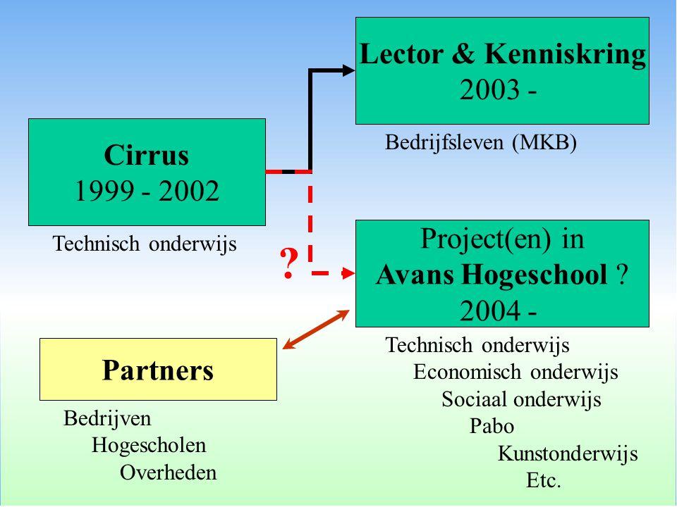 Cirrus 1999 - 2002 Technisch onderwijs Lector & Kenniskring 2003 - Bedrijfsleven (MKB) Project(en) in Avans Hogeschool ? 2004 - Technisch onderwijs Ec