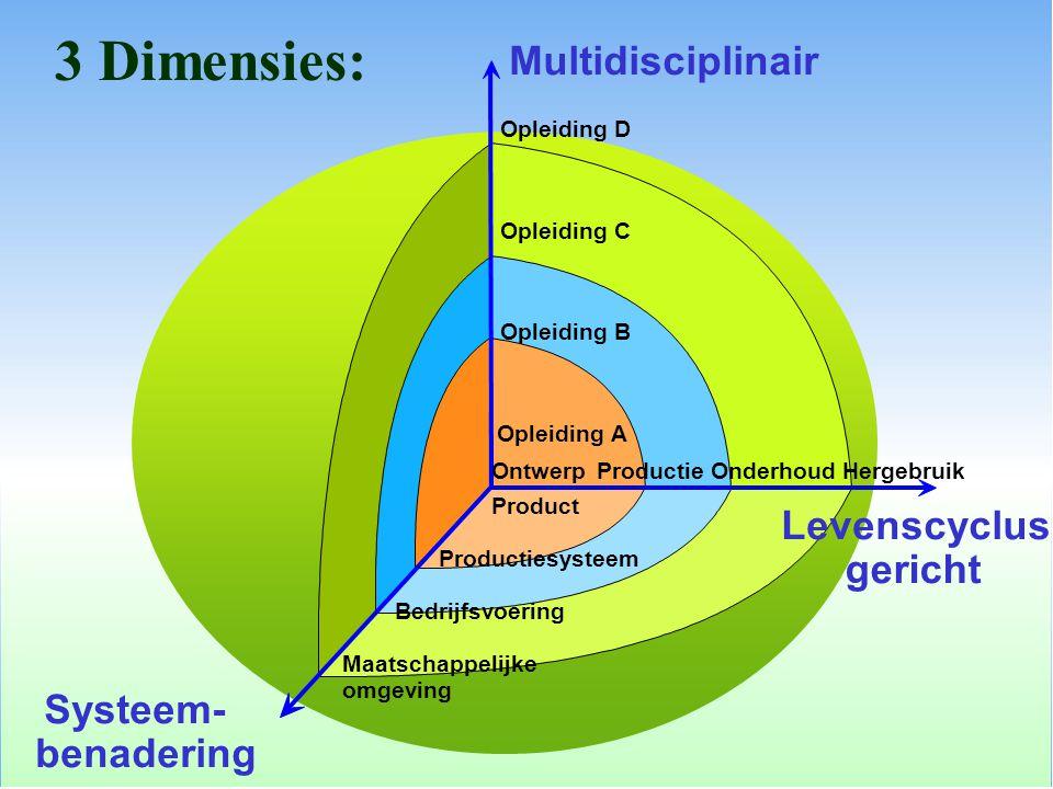 OntwerpProductieOnderhoudHergebruik Levenscyclus- gericht Opleiding A Opleiding B Opleiding C Opleiding D Multidisciplinair Product Productiesysteem B