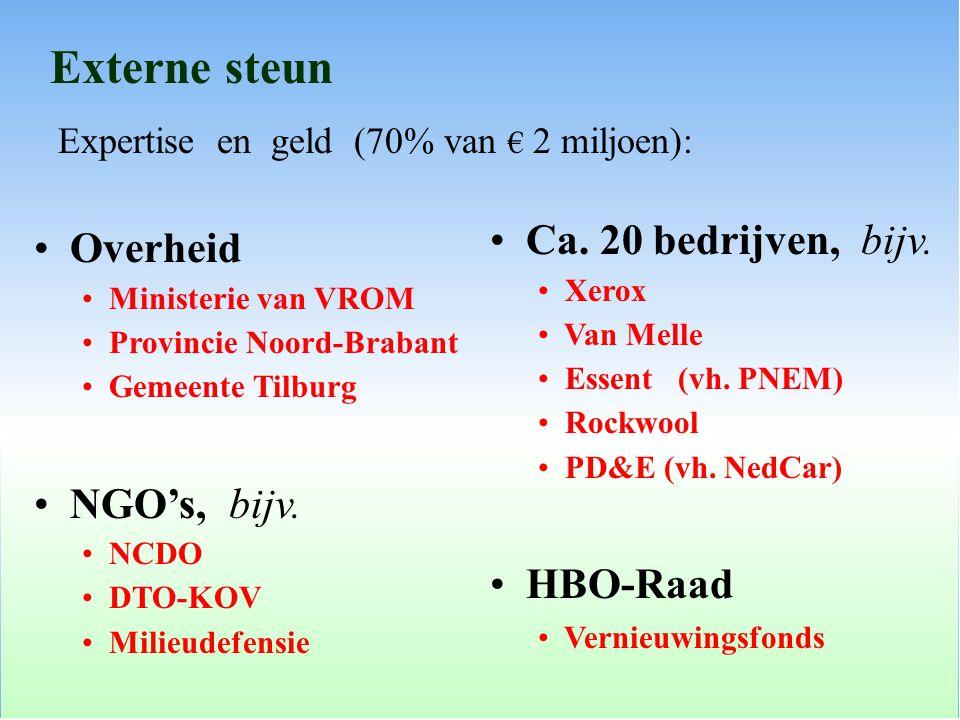 Externe steun Overheid Ministerie van VROM Provincie Noord-Brabant Gemeente Tilburg NGO's, bijv. NCDO DTO-KOV Milieudefensie Expertise en geld (70% va