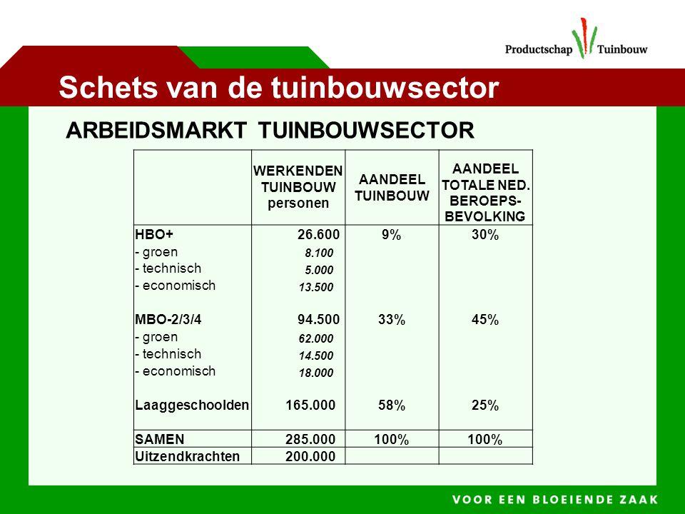 Schets van de tuinbouwsector WERKENDEN TUINBOUW personen AANDEEL TUINBOUW AANDEEL TOTALE NED.