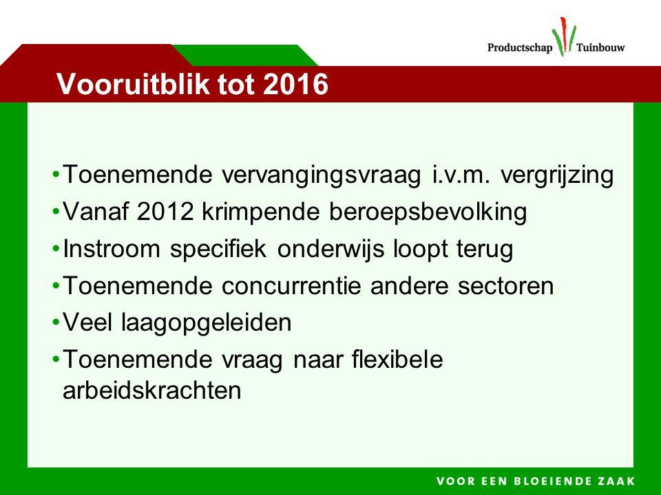 Vooruitblik tot 2016 Toenemende vervangingsvraag i.v.m.