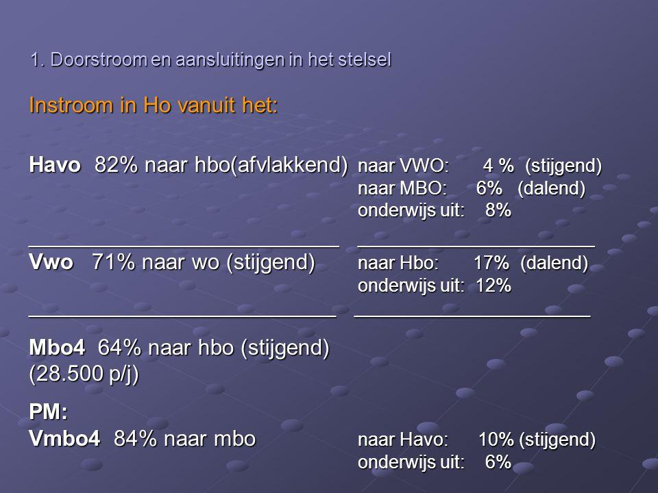 Instroom in Ho vanuit het: 1. Doorstroom en aansluitingen in het stelsel 1. Doorstroom en aansluitingen in het stelsel PM: Vmbo4 84% naar mbo naar Hav