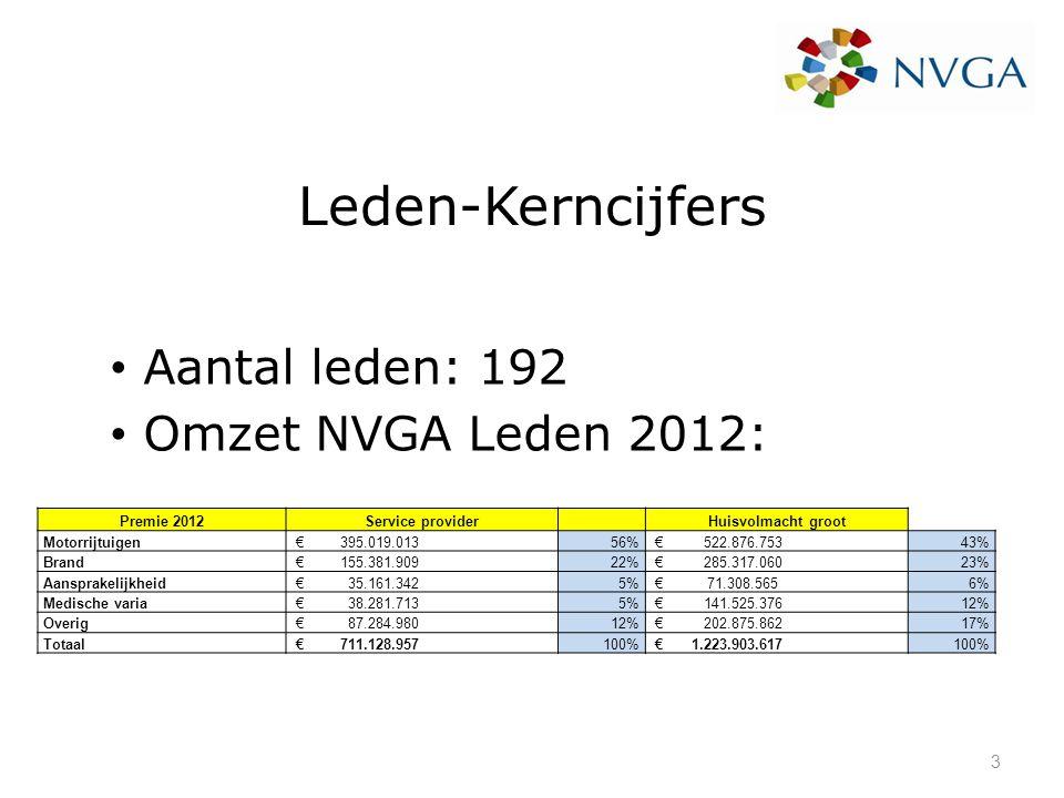 Leden-Kerncijfers Aantal leden: 192 Omzet NVGA Leden 2012: Premie 2012Service provider Huisvolmacht groot Motorrijtuigen € 395.019.01356% € 522.876.75