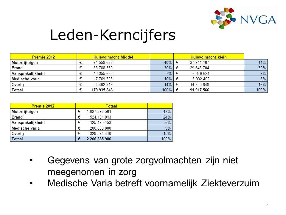 Leden-Kerncijfers Premie 2012Huisvolmacht Middel Huisvolmacht klein Motorrijtuigen € 71.559.62840% € 37.941.18741% Brand € 53.788.36930% € 29.643.7043