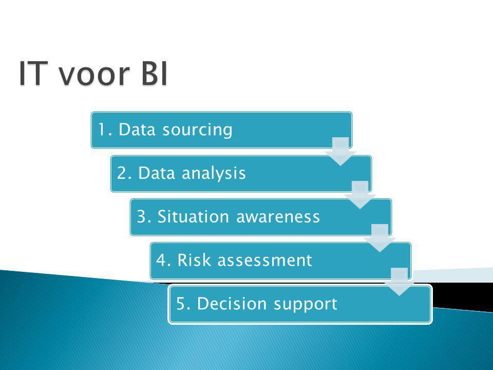 Action BI and OLAP Data Warehouse Transaction systems Management Technical Desicion Analysis organization Acquisition