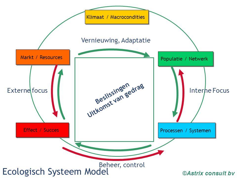 Klimaat / Macrocondities Effect / Succes Markt / Resources Populatie / Netwerk Processen / Systemen Vernieuwing, Adaptatie Beheer, control Interne Focus Externe focus Ecologisch Systeem Model Beslissingen Uitkomst van gedrag