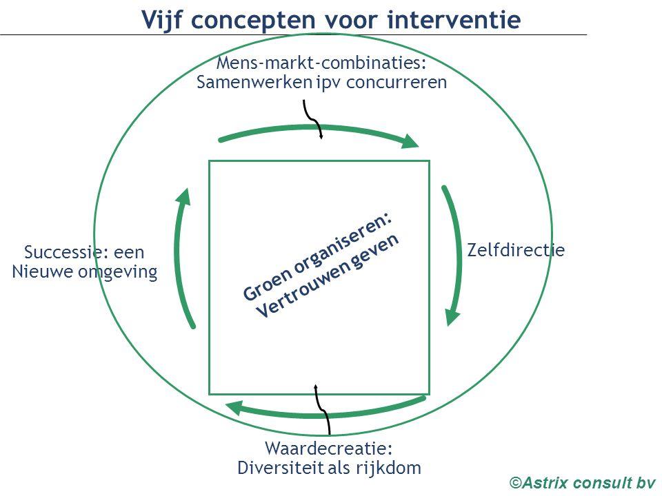 ©Astrix consult bv Mens-markt-combinaties: Samenwerken ipv concurreren Waardecreatie: Diversiteit als rijkdom Zelfdirectie Successie: een Nieuwe omgeving Vijf concepten voor interventie Groen organiseren: Vertrouwen geven