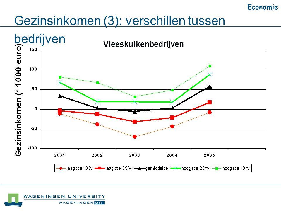 Gezinsinkomen (3): verschillen tussen bedrijven Vleeskuikenbedrijven Economie
