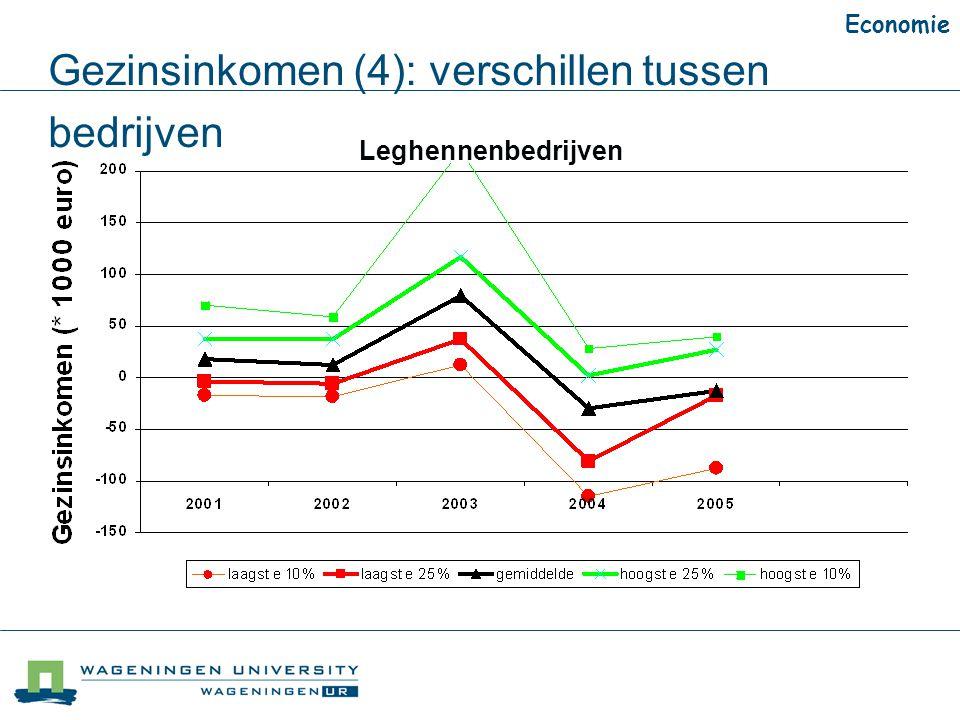 Gezinsinkomen (4): verschillen tussen bedrijven Leghennenbedrijven Economie