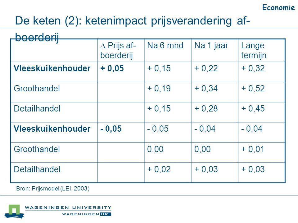 De keten (2): ketenimpact prijsverandering af- boerderij Economie  Prijs af- boerderij Na 6 mndNa 1 jaarLange termijn Vleeskuikenhouder+ 0,05+ 0,15+ 0,22+ 0,32 Groothandel+ 0,19+ 0,34+ 0,52 Detailhandel+ 0,15+ 0,28+ 0,45 Vleeskuikenhouder- 0,05 - 0,04 Groothandel0,00 + 0,01 Detailhandel+ 0,02+ 0,03 Bron: Prijsmodel (LEI, 2003)