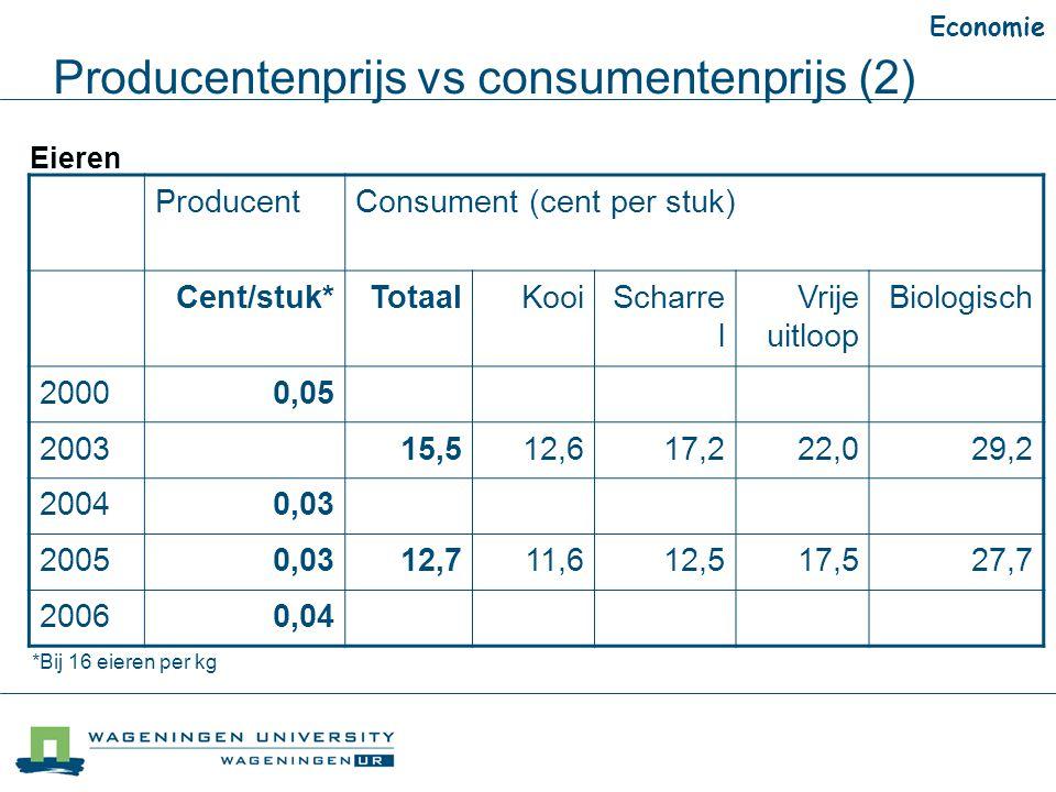 Producentenprijs vs consumentenprijs (2) Economie Eieren ProducentConsument (cent per stuk) Cent/stuk*TotaalKooiScharre l Vrije uitloop Biologisch 20000,05 200315,512,617,222,029,2 20040,03 20050,0312,711,612,517,527,7 20060,04 *Bij 16 eieren per kg
