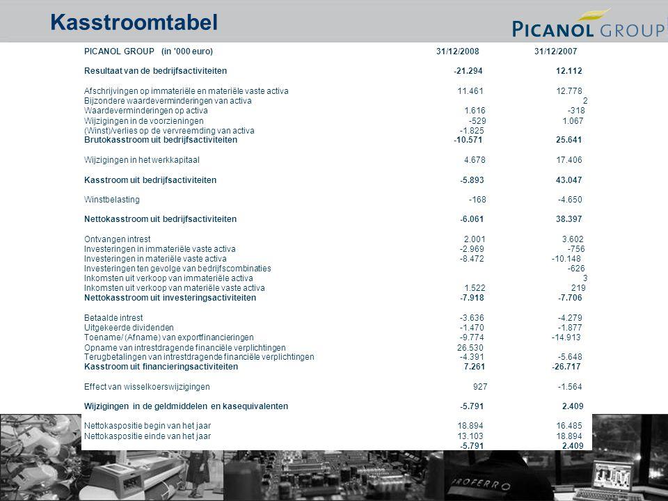 11 Kasstroomtabel PICANOL GROUP (in 000 euro)31/12/200831/12/2007 Resultaat van de bedrijfsactiviteiten-21.29412.112 Afschrijvingen op immateriële en materiële vaste activa11.46112.778 Bijzondere waardeverminderingen van activa2 Waardeverminderingen op activa1.616-318 Wijzigingen in de voorzieningen-5291.067 (Winst)/verlies op de vervreemding van activa-1.825 Brutokasstroom uit bedrijfsactiviteiten-10.57125.641 Wijzigingen in het werkkapitaal4.67817.406 Kasstroom uit bedrijfsactiviteiten-5.89343.047 Winstbelasting-168-4.650 Nettokasstroom uit bedrijfsactiviteiten-6.06138.397 Ontvangen intrest2.0013.602 Investeringen in immateriële vaste activa-2.969-756 Investeringen in materiële vaste activa-8.472-10.148 Investeringen ten gevolge van bedrijfscombinaties-626 Inkomsten uit verkoop van immateriële activa3 Inkomsten uit verkoop van materiële vaste activa1.522219 Nettokasstroom uit investeringsactiviteiten-7.918-7.706 Betaalde intrest-3.636-4.279 Uitgekeerde dividenden-1.470-1.877 Toename/ (Afname) van exportfinancieringen-9.774-14.913 Opname van intrestdragende financiële verplichtingen26.530 Terugbetalingen van intrestdragende financiële verplichtingen-4.391-5.648 Kasstroom uit financieringsactiviteiten7.261-26.717 Effect van wisselkoerswijzigingen927-1.564 Wijzigingen in de geldmiddelen en kasequivalenten-5.7912.409 Nettokaspositie begin van het jaar18.89416.485 Nettokaspositie einde van het jaar13.10318.894 -5.7912.409