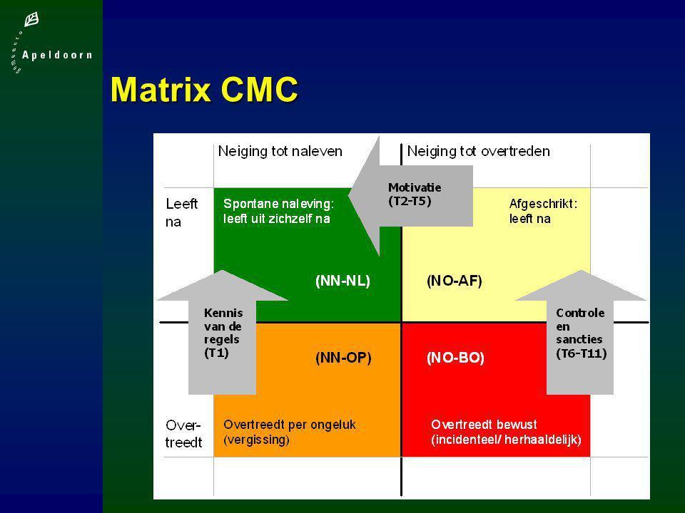 Matrix CMC