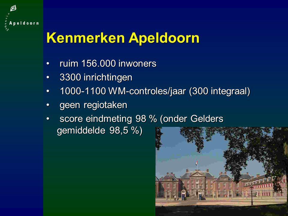 Kenmerken Apeldoorn ruim 156.000 inwoners ruim 156.000 inwoners 3300 inrichtingen 3300 inrichtingen 1000-1100 WM-controles/jaar (300 integraal) 1000-1