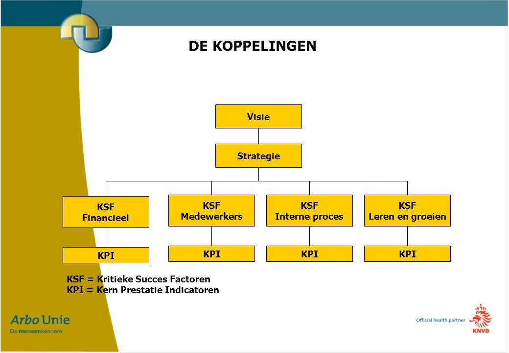 DE KOPPELINGEN KSF = Kritieke Succes Factoren KPI = Kern Prestatie Indicatoren Visie Strategie KSF Financieel KSF Medewerkers KSF Interne proces KSF Leren en groeien KPI