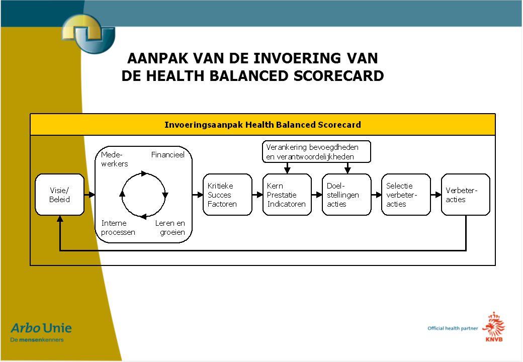AANPAK VAN DE INVOERING VAN DE HEALTH BALANCED SCORECARD