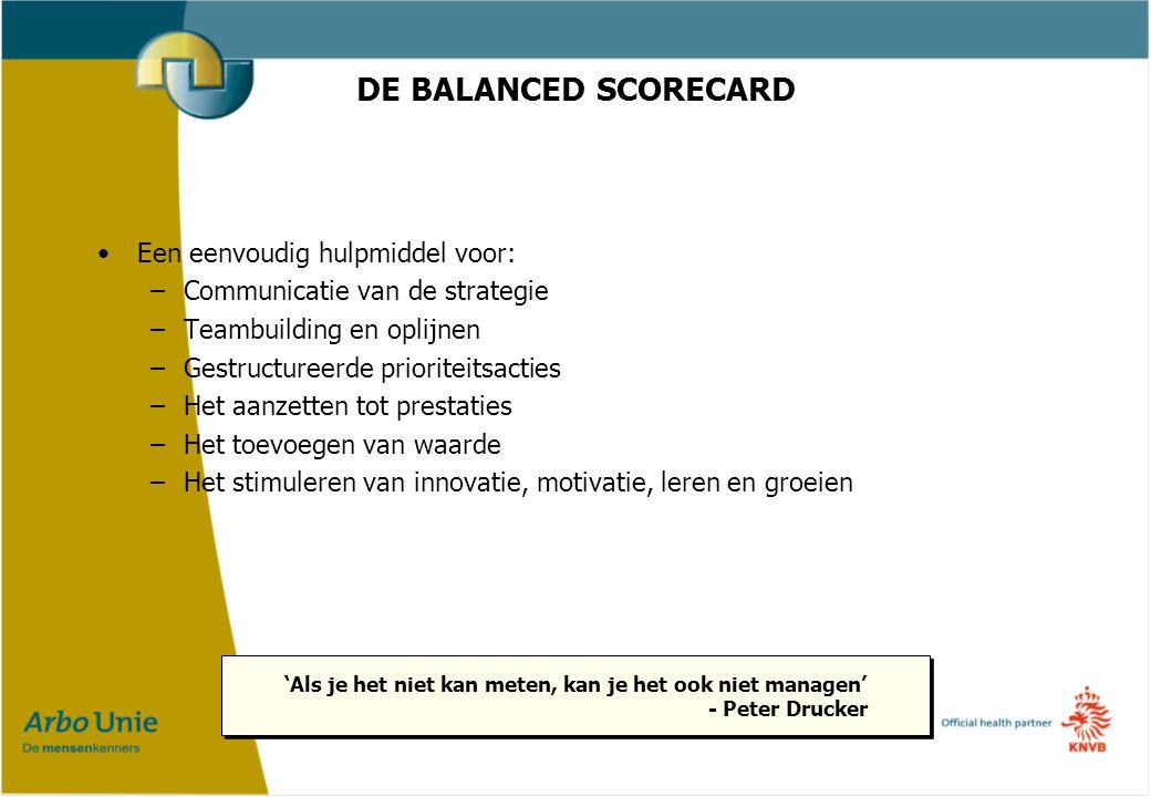 DE BALANCED SCORECARD Een eenvoudig hulpmiddel voor: –Communicatie van de strategie –Teambuilding en oplijnen –Gestructureerde prioriteitsacties –Het aanzetten tot prestaties –Het toevoegen van waarde –Het stimuleren van innovatie, motivatie, leren en groeien 'Als je het niet kan meten, kan je het ook niet managen' - Peter Drucker 'Als je het niet kan meten, kan je het ook niet managen' - Peter Drucker